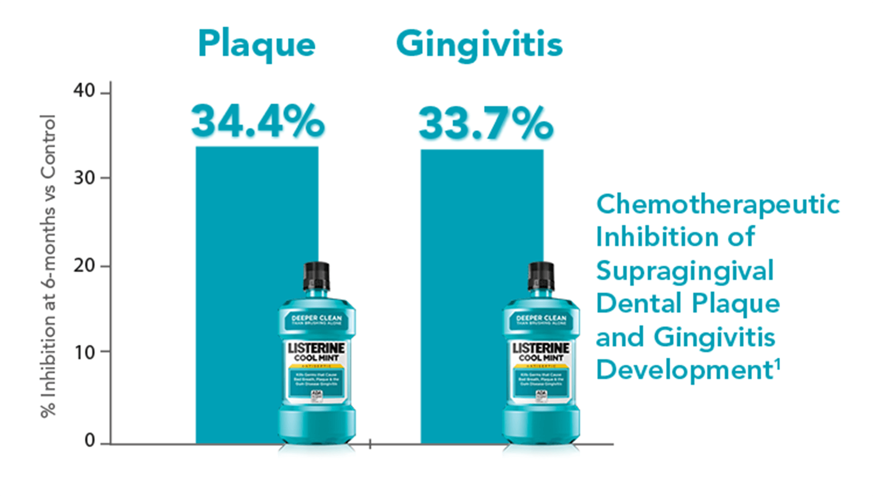 Plaque and Gingivitis Chart