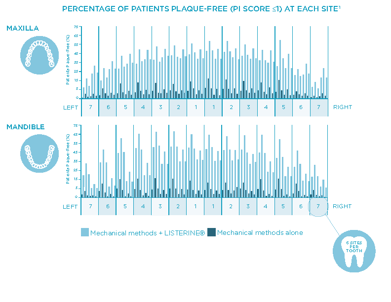 "Percentage of patients ""plaque-free"" by site: LISTERINE® vs. MM alone"